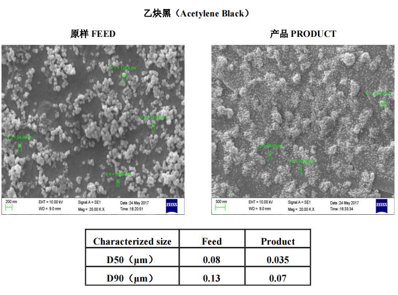 碳材料 | 叁星飞荣砂磨机应用案例(乙炔黑)插图