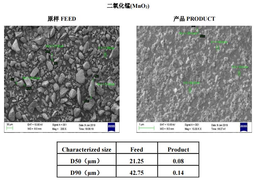 金属及金属氧化物 | 叁星飞荣砂磨机应用案例(二氧化锰)插图