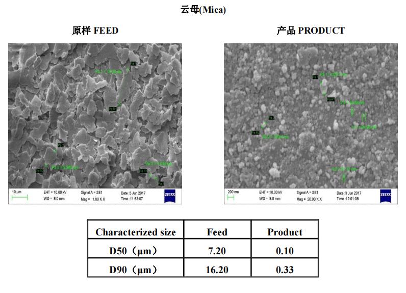 矿物材料   叁星飞荣砂磨机应用案例(云母)插图