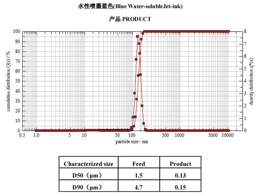 喷墨材料 | 叁星飞荣砂磨机应用案例(水性数码喷墨材料)插图1