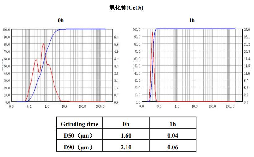 金属及金属氧化物 | 叁星飞荣砂磨机应用案例(氧化铈)插图