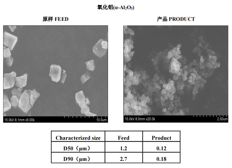 陶瓷材料 | 叁星飞荣砂磨机应用案例(氧化铝)插图