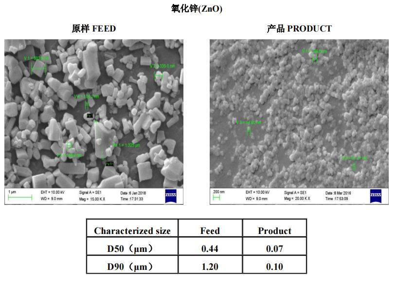 金属及金属氧化物   叁星飞荣砂磨机应用案例(氧化锌)插图