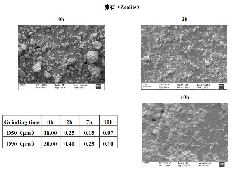 矿物材料 | 叁星飞荣砂磨机应用案例(沸石)插图
