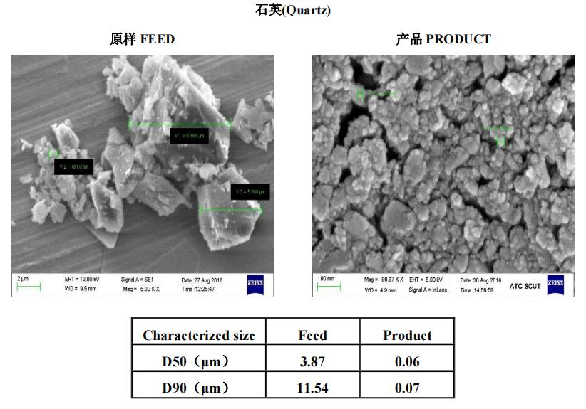 矿物材料   叁星飞荣砂磨机应用案例(石英)插图