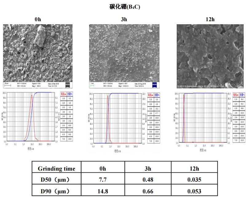 陶瓷材料   叁星飞荣砂磨机应用案例(碳化硼)插图