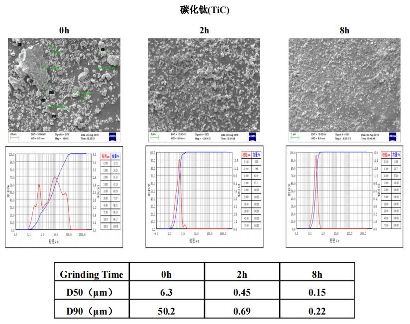 陶瓷材料 | 叁星飞荣砂磨机应用案例(碳化钛)插图