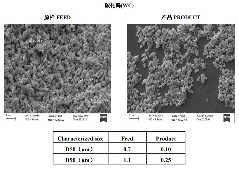 陶瓷材料   叁星飞荣砂磨机应用案例(碳化钨)插图
