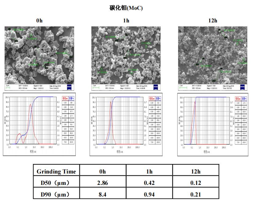 陶瓷材料 | 叁星飞荣砂磨机应用案例(碳化钼)插图
