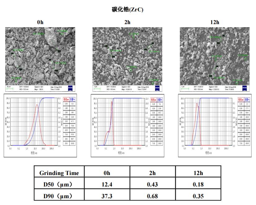陶瓷材料 | 叁星飞荣砂磨机应用案例(碳化锆)插图