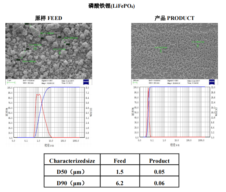 能源材料   叁星飞荣砂磨机应用案例(磷酸铁锂)插图