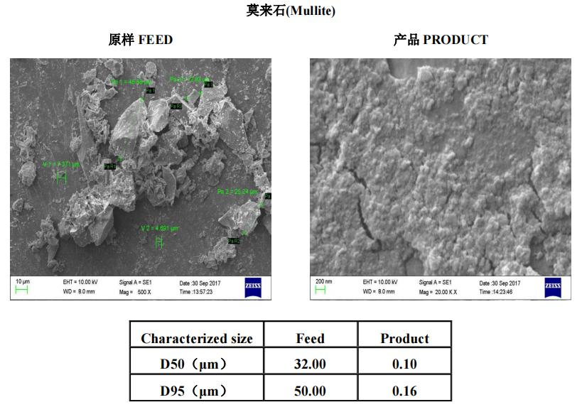 矿物材料 | 叁星飞荣砂磨机应用案例(莫来石)插图