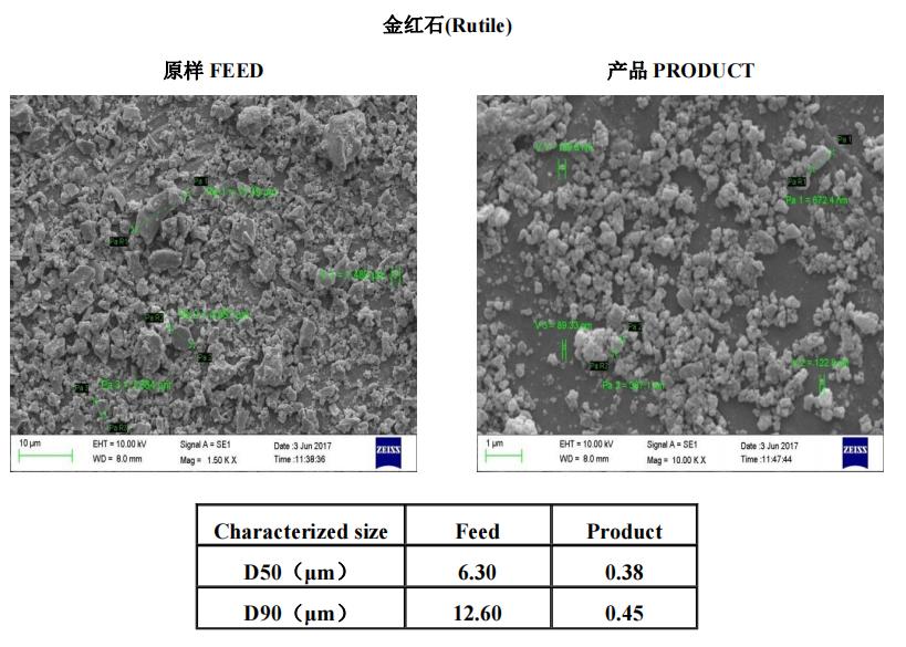 矿物材料 | 叁星飞荣砂磨机应用案例(金红石)插图