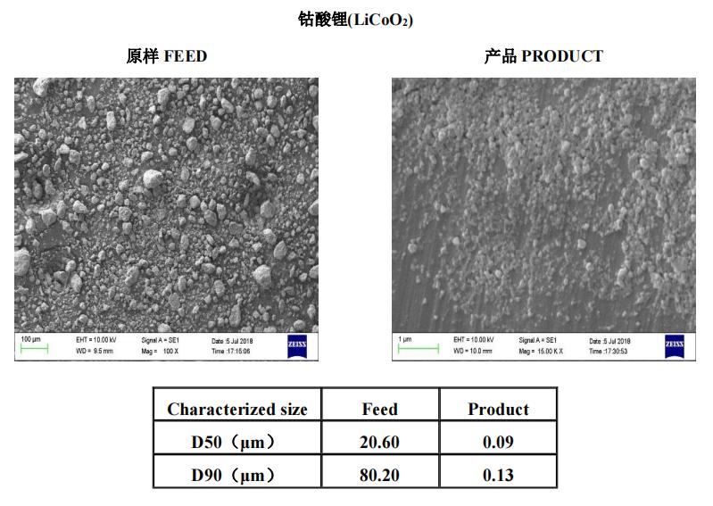 能源材料 | 叁星飞荣砂磨机应用案例(钴酸锂)插图