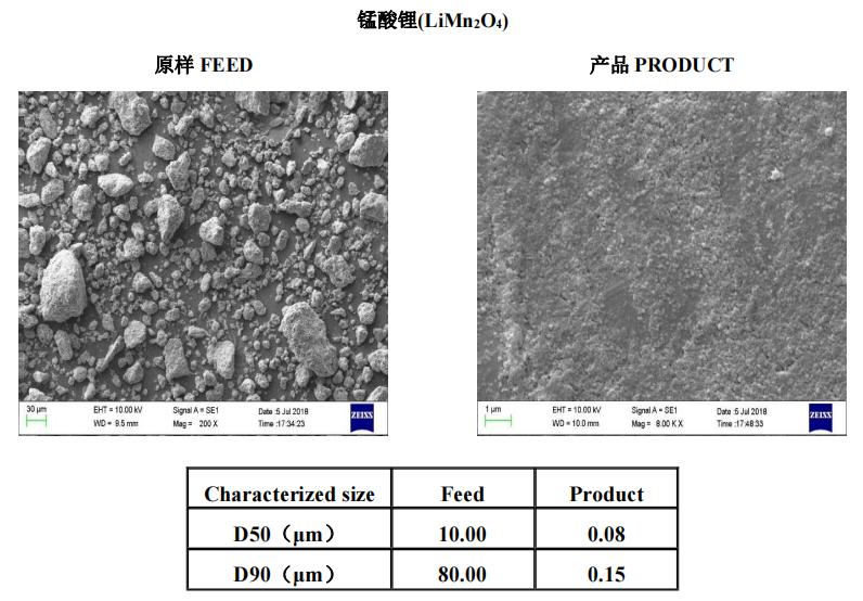能源材料 | 叁星飞荣砂磨机应用案例(锰酸锂)插图