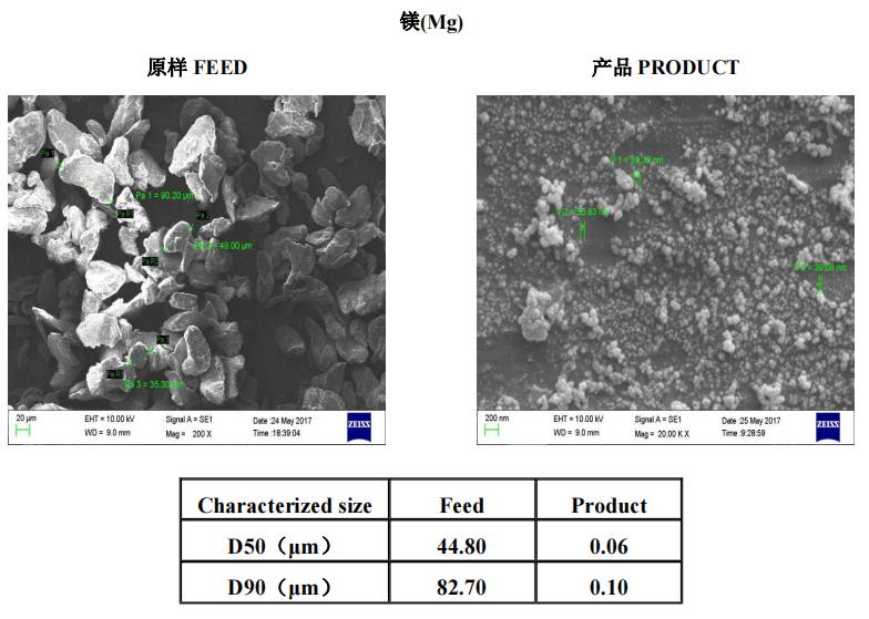 金属及金属氧化物   叁星飞荣砂磨机应用案例(镁)插图