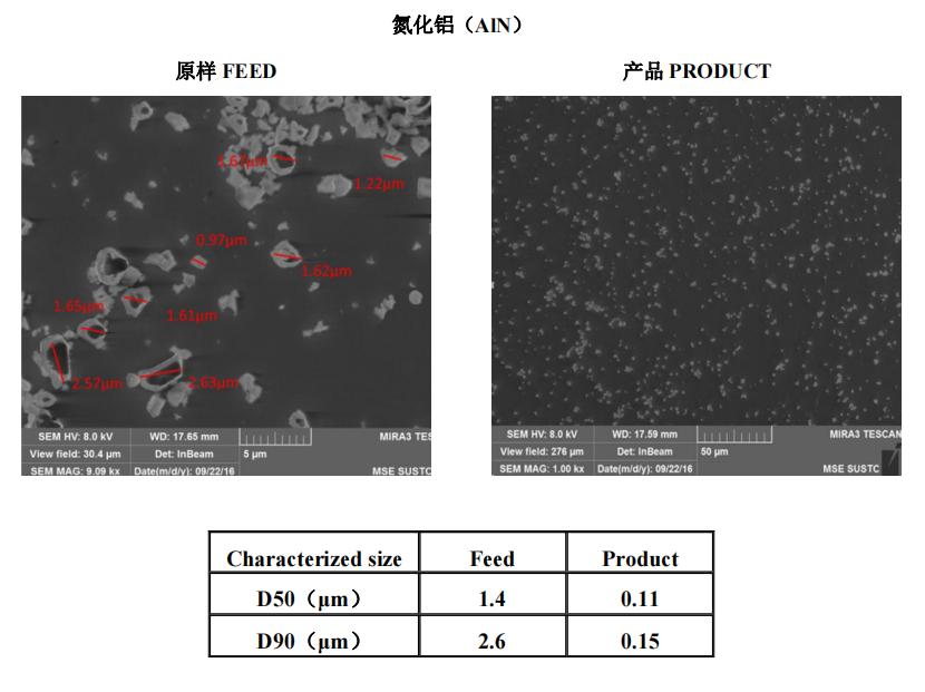 陶瓷材料   叁星飞荣砂磨机应用案例(氮化铝)插图